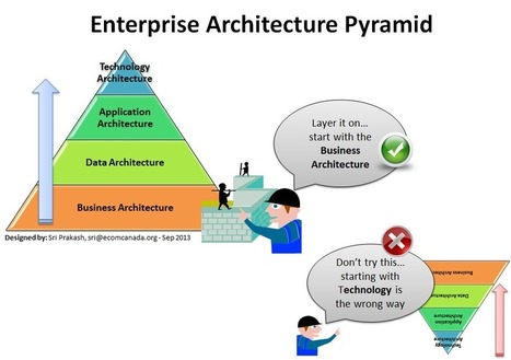 Engage your Business in Enterprise Architecture (EA) | Enterprise Architecture | Scoop.it