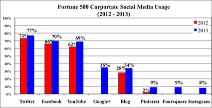 Fortune 500 companies give social media a thumbs-up | Social Media Bits and Bobs | Scoop.it