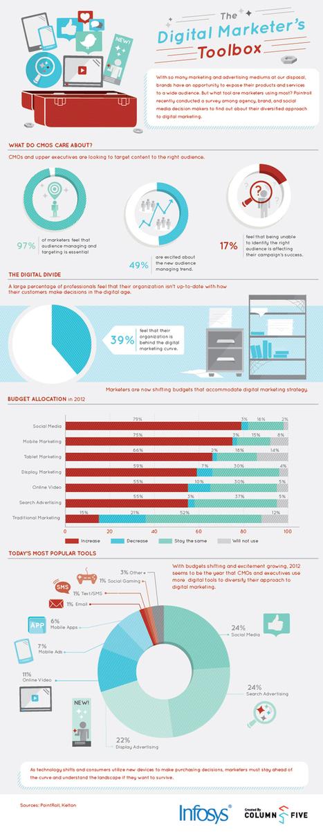 The Digital Marketers Toolbox | Digital SMBs | Scoop.it