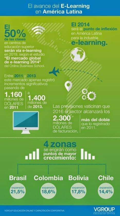 El avance del #elearning en América Latina. [infografía]. @vgroup_cl | Educacion, ecologia y TIC | Scoop.it