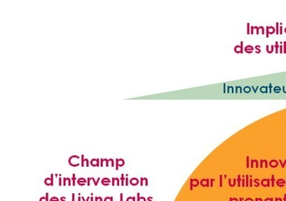 Qu'est-ce qu'un Living Lab ? Guide exhaustif - @ Brest | Sociologie du numérique et Humanité technologique | Scoop.it