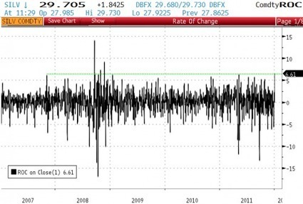 Biggest #Silver Surge In Over 3 Years | ZeroHedge | Commodities, Resource and Freedom | Scoop.it