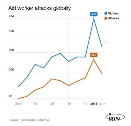 Beyond the Casualty Statistics; the Darker Side of Being an Aid Worker | Support for Humanitarian Aid Workers | Scoop.it