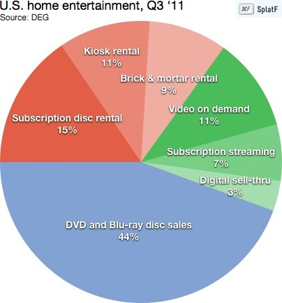 Reality check: DVD and Blu-ray are still clobbering iTunes and Netflix | Par ici, la veille! | Scoop.it