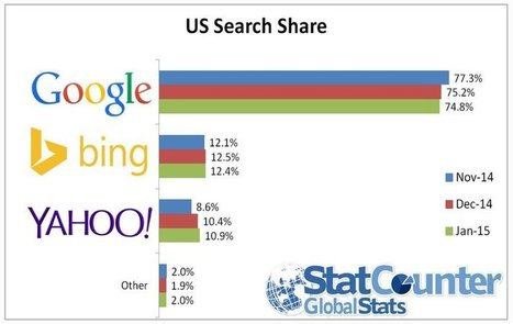 People are turning away from Google search | healthcare is digital, social & mobile | Scoop.it