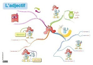 Des cartes mentales pour apprendre les adjectifs | veille numérique et pédagogique | Scoop.it