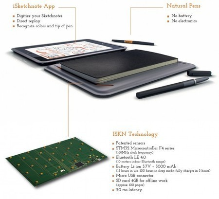 iSketchnote: The iPad cover that digitizes your doodles - Gizmag | Winning The Internet | Scoop.it