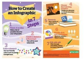 Why not create an infographics this holiday? - SchoolNet SA - Blogger | EDUcational Chatter | Scoop.it