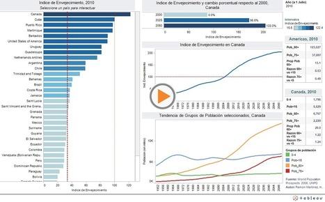Crecimiento acelerado de la población adulta de 60 años y más de edad: Reto para la salud pública | Salud Publica | Scoop.it
