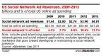 Global Ad Revenues From Social Networks To Reach $5.4B In 2011; $10B In 2013 | Radio 2.0 (En & Fr) | Scoop.it