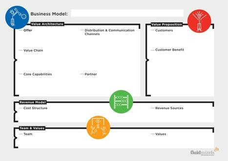 Tools: Business Model Canvas, 6 Steps Approach to Business Model Innovation | @wonil07lee SoLoMo & Biz Trend | Scoop.it