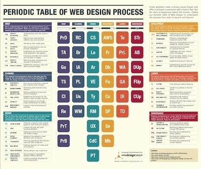 La tabla periódica del proceso de un diseño web | Web 3.0 | Scoop.it