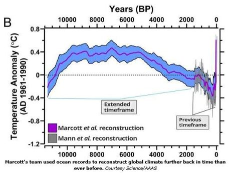 A Reconstruction of Regional and Global Temperature for the Past 11,300 Years | Research on Climate Change | Scoop.it