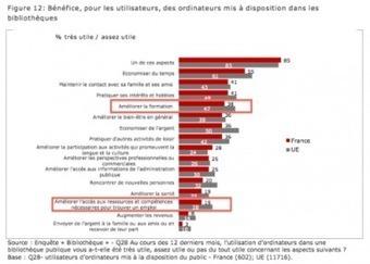 [Etude] La perception des usagers sur les TIC dans les bibliothèques publiques en France   bib en vue   Scoop.it