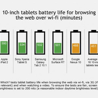 Tablets Go Head-to-Head on Battery Life, iPad Comes Out On Top | innovation in learning | Scoop.it