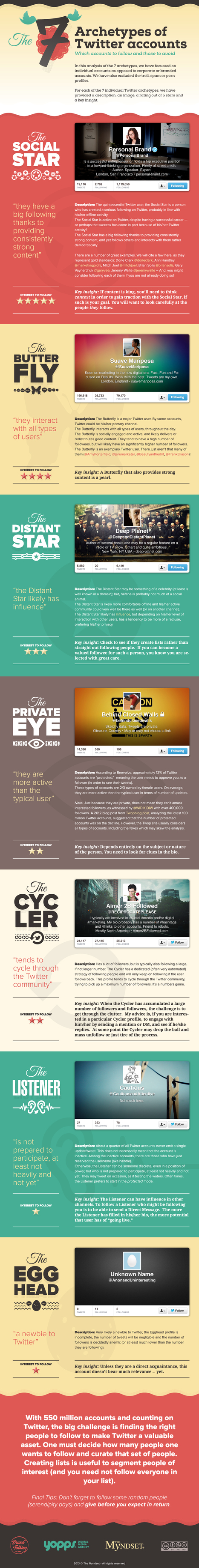 How To Identify The Right People To Follow On Twitter [infographic] - TheMyndset | #TheMarketingAutomationAlert | Content Curation, Social Media and Tech | Scoop.it