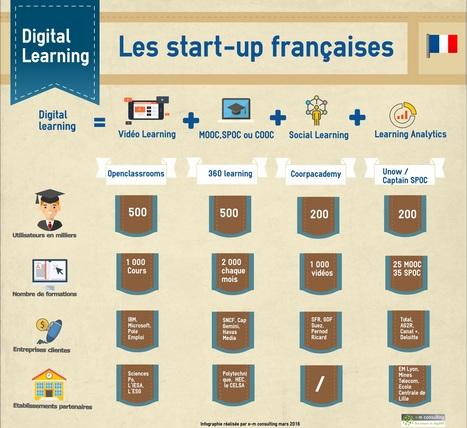 Les start-up françaises du Digital Learning - e-m consulting | my e-education | Scoop.it