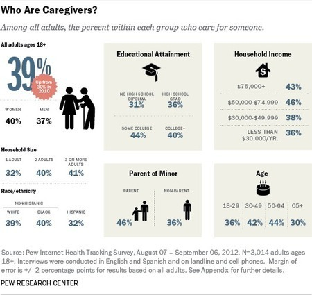 Family Caregivers are Wired for Health | Pew Research Center's ... | Tools, Education and Resources for Family Caregivers | Scoop.it