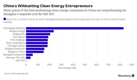 Meet China's Clean Energy Wildcatters Who Are $9 Billion Richer | Sustain Our Earth | Scoop.it