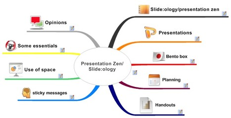 Presentation Zen/ Slide:ology | Communication narrative & Storytelling | Scoop.it