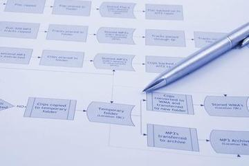 What Are the Benefits of Business Process Mapping? | Process Mapping | Scoop.it