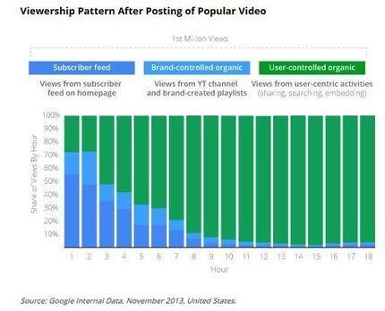Google mesure les interactions entre programmes TV et YouTube - Offremedia | Media | Scoop.it