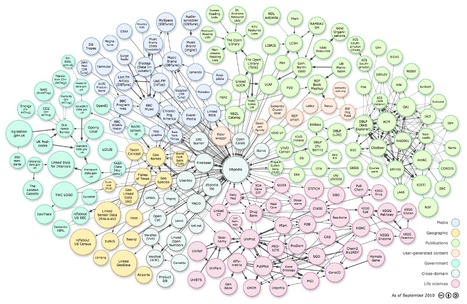 Linked Data: Evolving the Web into a Global Data Space | dataintelligence | Scoop.it