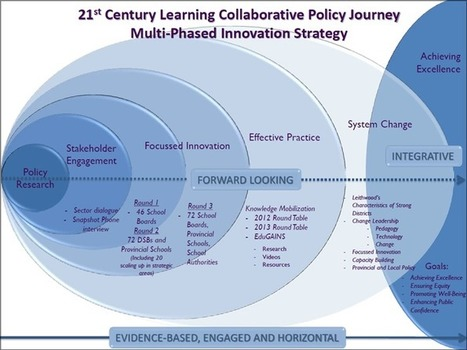 Innovation in Action - 21st Century learning Overview | Pedagogy and technology of online learning | Scoop.it