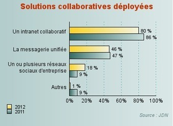 18% des DSI déploient des réseaux sociaux d'entreprise   Veille et KM   Scoop.it