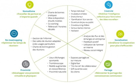 Design Thinking : comment (ré)enchanter l'expérience collaborateur (D.Views) | Formation - Apprentissage - facilitation | Scoop.it