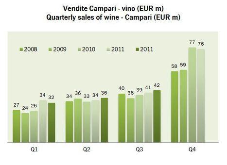 Campari – risultati primi 9 mesi 2012 | Autour du vin | Scoop.it