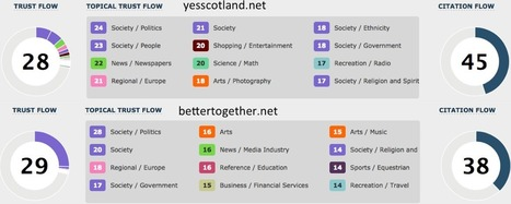 Scottish Election Poll of the web says society will vote YES | Independence for Scotland, It's Coming Soon! | Scoop.it