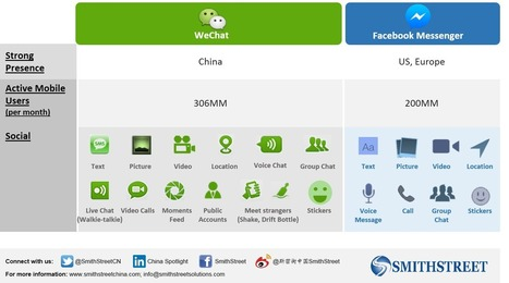 Is Facebook Knocking Off WeChat? | China Technology | Scoop.it
