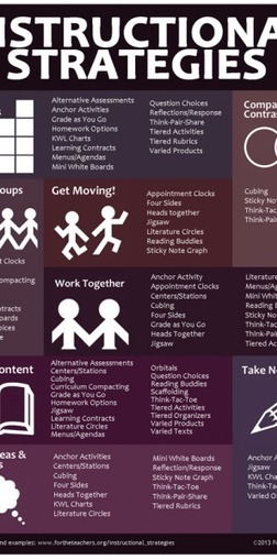 Teachers' Instructional Strategies Infographic | 21st Century Education and Teaching | Scoop.it