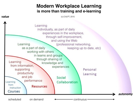 The next step for L&D in the modern workplace | E-Learning | Scoop.it