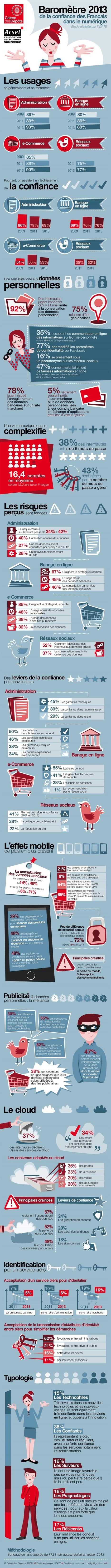 Les Français ont de moins en moins confiance dans le numérique | Marketing RH 2.0 & Marque employeur | Scoop.it