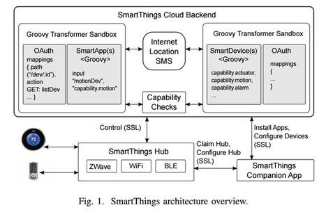 Maison connectée : des chercheurs pointent des défauts de sécurité chez SmartThings   Personal data and technology   Scoop.it