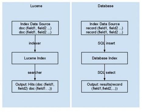 Lucene vs. Database Search | Solr & Lucene & ELK Search Engine | Scoop.it