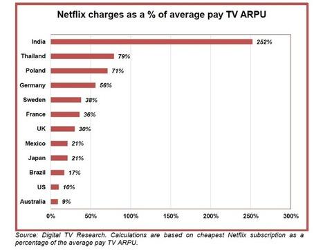 Netflix va-t-il aussi tuer la télévision ? | Media_Box | Scoop.it
