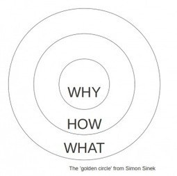 Why, How, What? The Golden Circle of Motivation | From Purpose to Engagement | Scoop.it