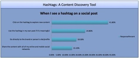 75% Of Social Media Users Now Use Hashtags [STUDY] - AllTwitter | Personal Branding and Professional networks | Scoop.it