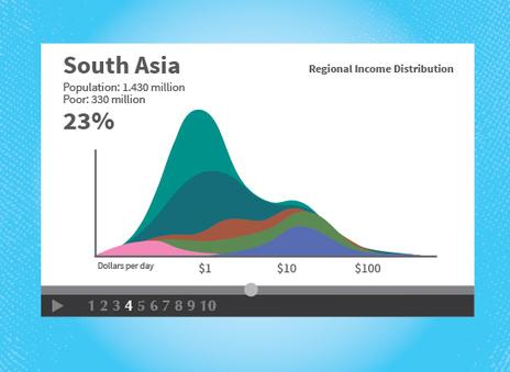 ¿Quién dijo que los datos son aburridos? ¡Con Gapminder no! | El Blog de Educación y TIC | Recursos EDU | Scoop.it