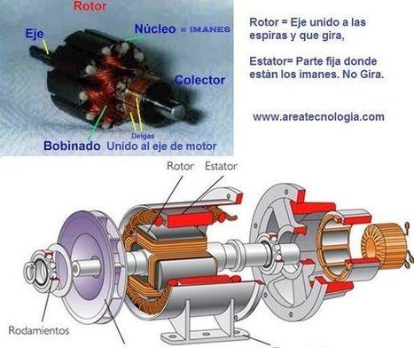 El Motor Electrico Funcionamiento y Partes | TECNOLOGÍA_aal66 | Scoop.it