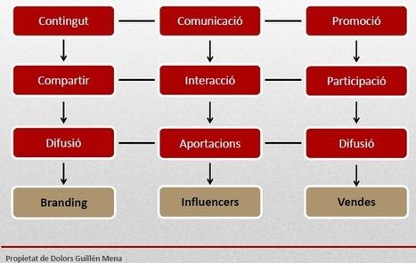 Com ajuden les xarxes socials a les empreses?   Gestió de continguts   Scoop.it