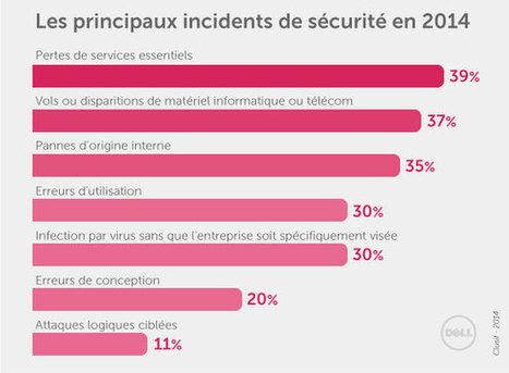 #Sécurité : le risque n'est pas celui que vous croyez | Information #Security #InfoSec #CyberSecurity #CyberSécurité #CyberDefence | Scoop.it