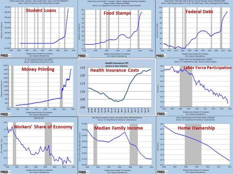 L'état réel des Etats-Unis en une image   Crise explications solutions   Scoop.it