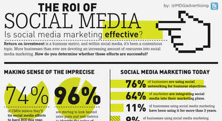 Infographic: Social Media ROI Statistics | Social Media ROI and KPIs | Scoop.it