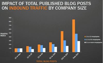 70% de Contacts en Plus pour les Entreprises B2B qui Bloguent | WebZine E-Commerce &  E-Marketing - Alexandre Kuhn | Scoop.it