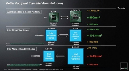 AMD puts Fusion on diet so it can squeeze into tablets - News - Linux for Devices | Embedded Systems News | Scoop.it