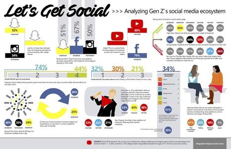 How Is Gen Z Using Social Media? | Social Mediapalooza | Scoop.it